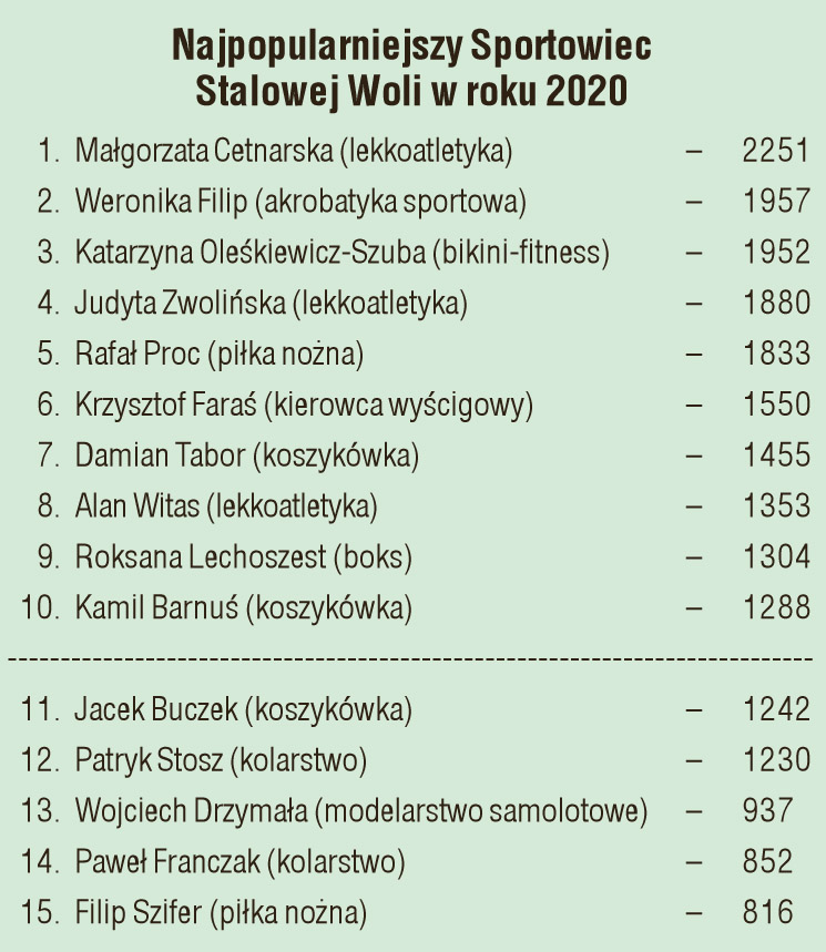 Małgorzata Cetnarska Najpopularniejszym Sportowcem Stalowej Woli Sztafeta.pl