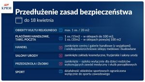 Rząd przedłużył obostrzenia Sztafeta.pl